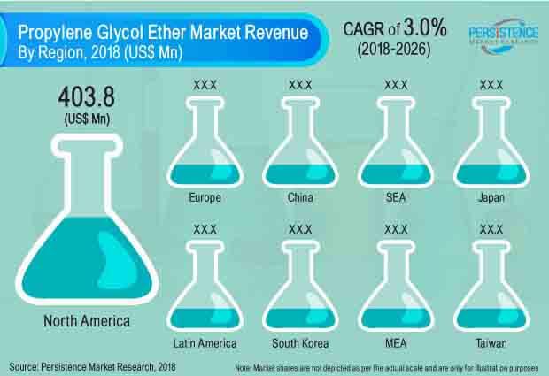 propylene-glycol-ether-market.jpg