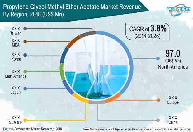 propylene glycol methyl ether acetate market