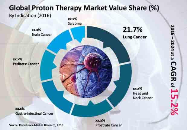 proton therapy market