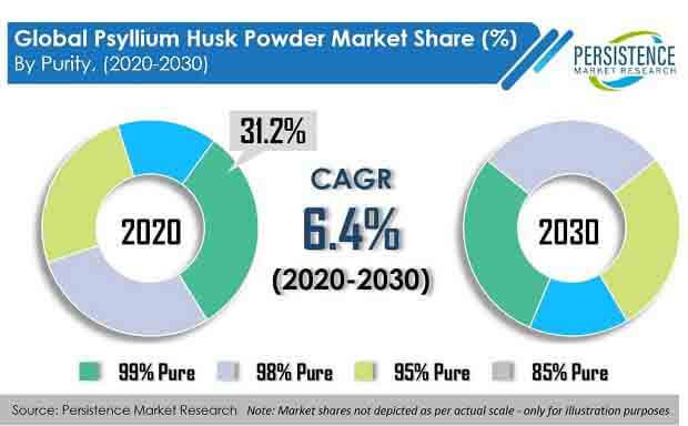 psyllium husk powder market
