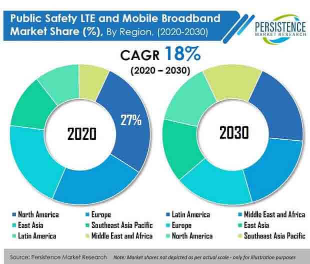 public safety lte and mobile broadband market