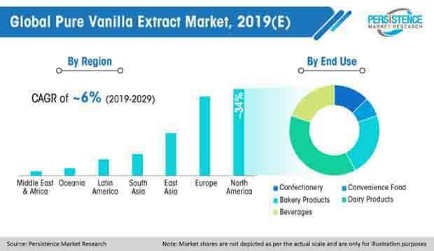 pure vanilla extract market