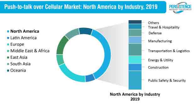Push-to-talk Over Cellular Market North America by Industry