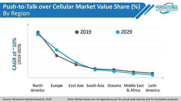 push to talk over cellular market