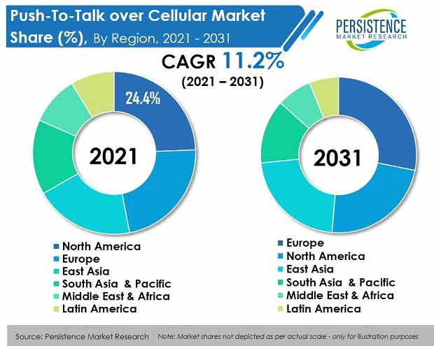 push-to-talk-over-cellular-pttoc-market