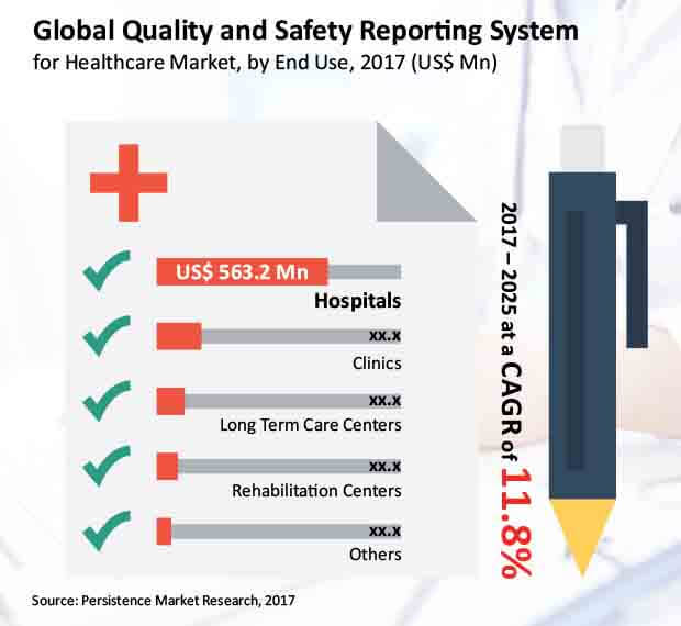 quality and safety reporting system for healthcare market