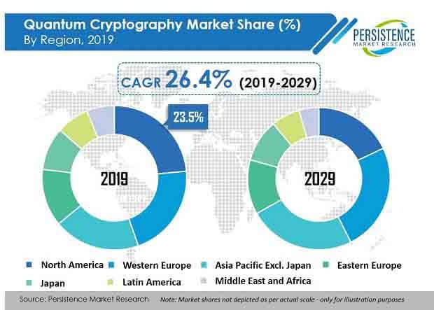 quantum cryptography market region