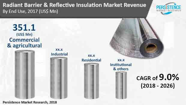 radiant barrie reflective insulation