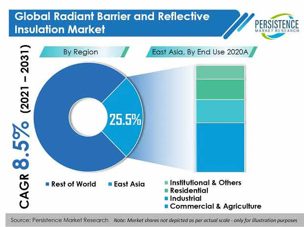radiant-barrier-and-reflective-insulation-market