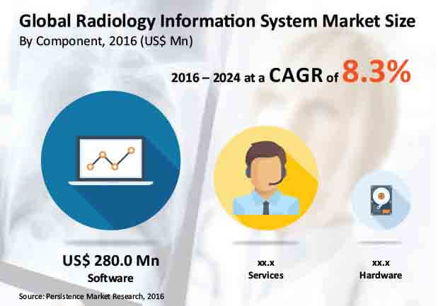 Radiology Information Systems Market Size Industry Share Segment