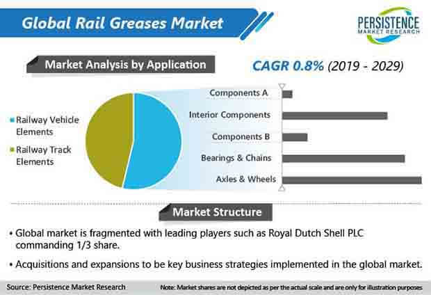 rail greases market