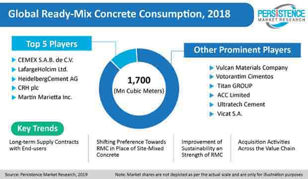ready mix concrete market