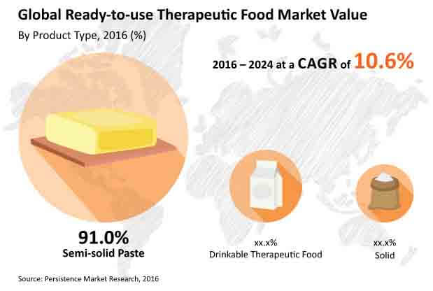 ready to use therapeutic food market
