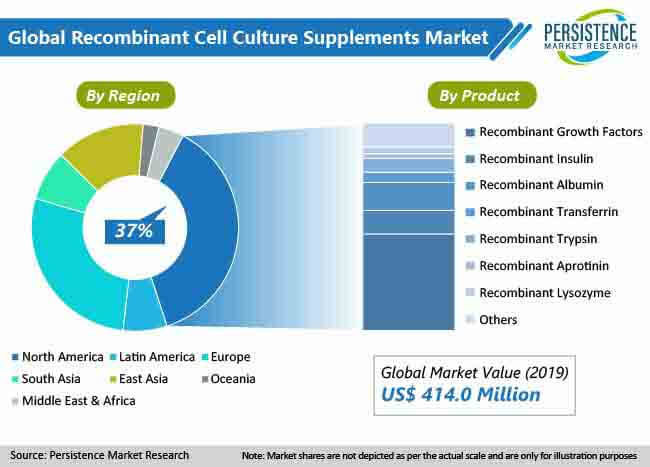 recombinant cell culture supplements market