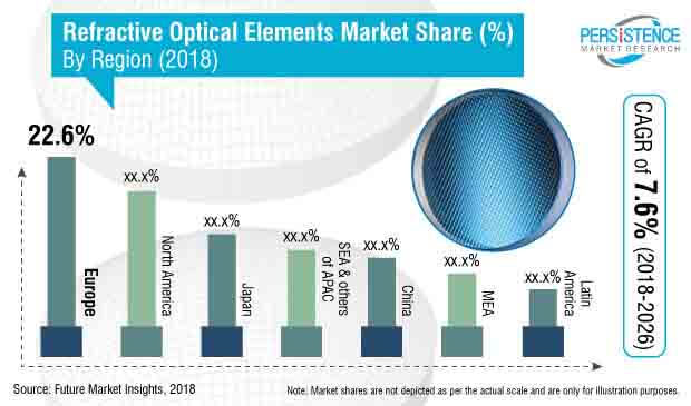 refractive optical elements market