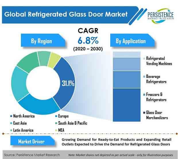 refrigerated glass door market