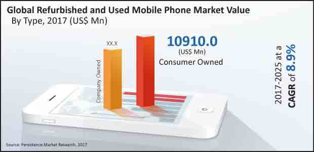 refurbished and used mobile phone market