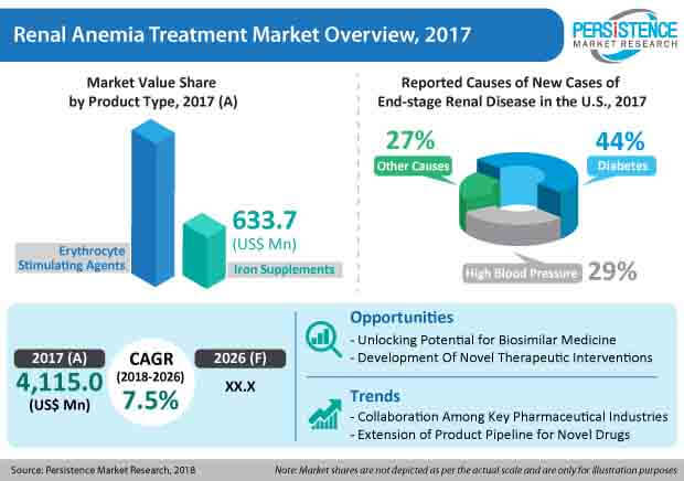 renal-anemia-treatment-market.jpg
