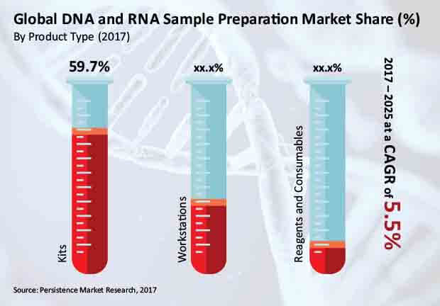 Report DNA and RNA Sample Preparation Market