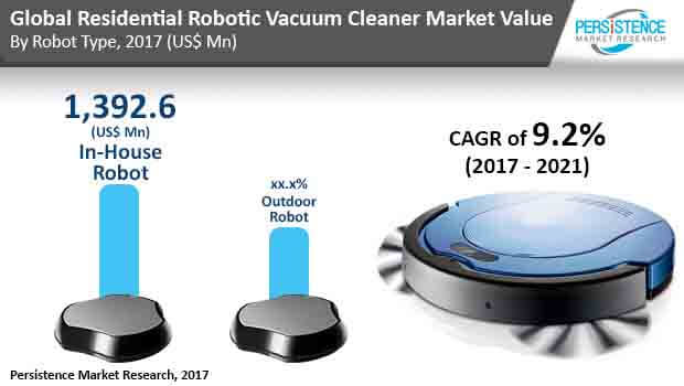 Residential Robotic Vacuum Cleaners Market Global Growth