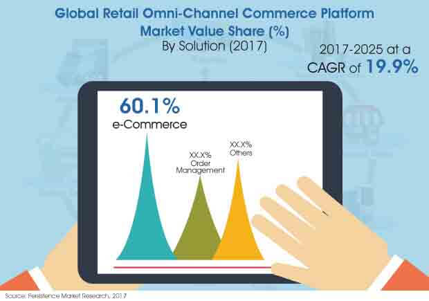 retail-omni-channel-commerce-platform-market.jpg