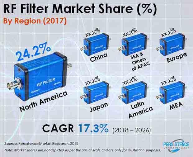 rf filter market