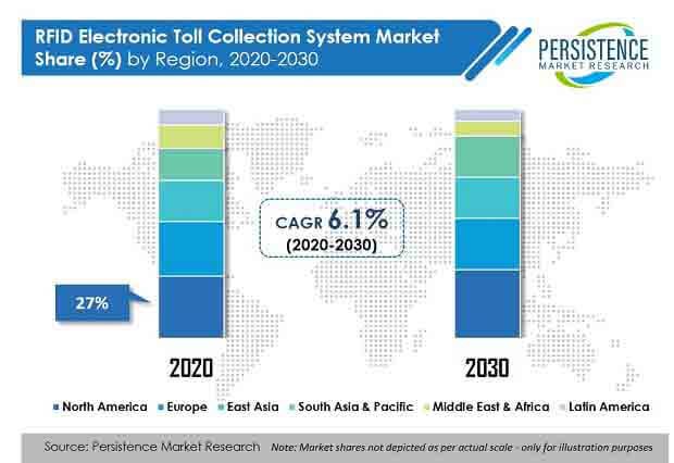 rfid electronic toll collection system market