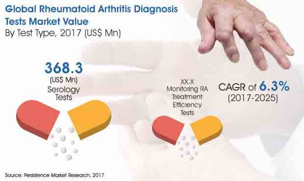 rheumatoid-arthritis-diagnosis-tests-market.jpg