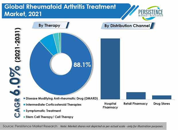 rheumatoid-arthritis-treatment-market.jpg