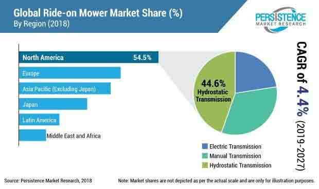 Ride On Mower Market to Incur High Value Growth at 4 4% CAGR