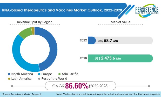 rna based therapeutics and vaccines market