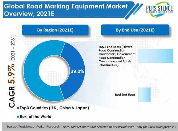 road-marking-equipment-market