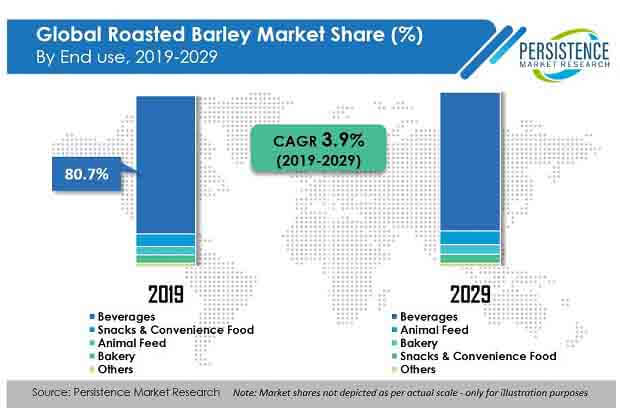 roasted barley market