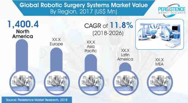 robotic surgery system market