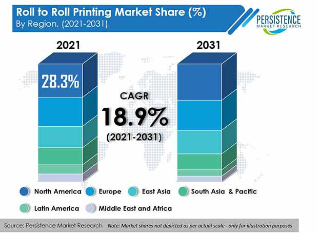 roll-to-roll-printing-market