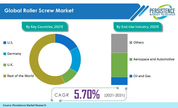 roller screw market