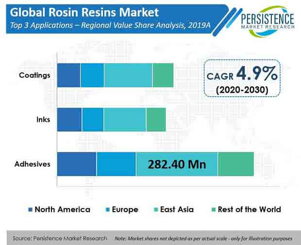 rosin resins market