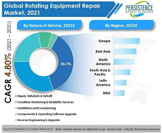 rotating-equipment-repair-market