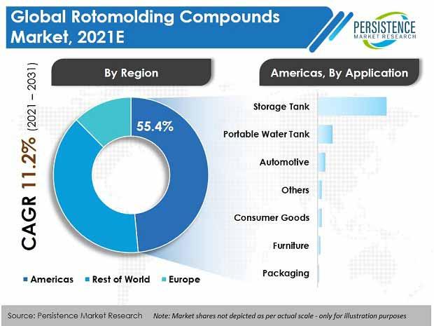 rotomolding-compounds-market