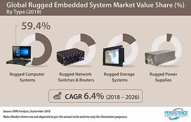 rugged-embedded-system-market.jpg