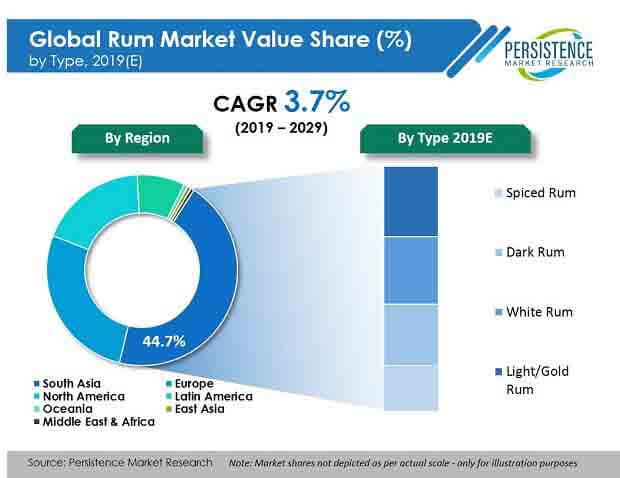 rum market type