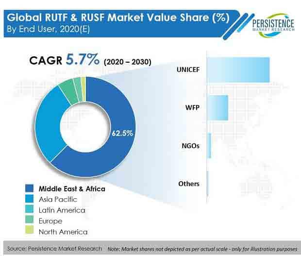 rutf and rusf market