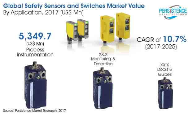safety-sensors-switches-market.jpg