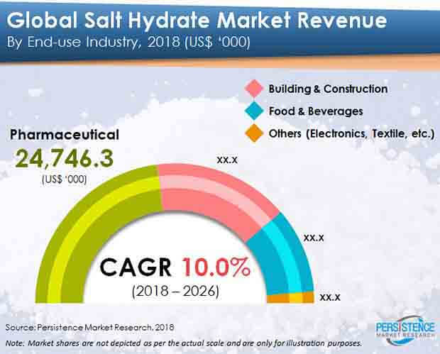 salt hydrate market