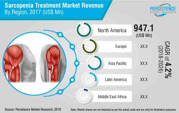 sarcopenia treatment market