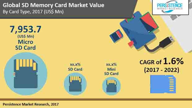 secure digital memory card market