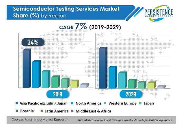 semiconductor testing services market