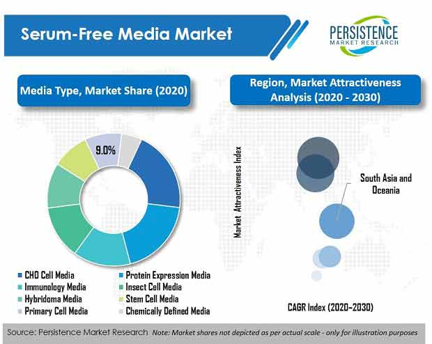 Serum Free Media Market