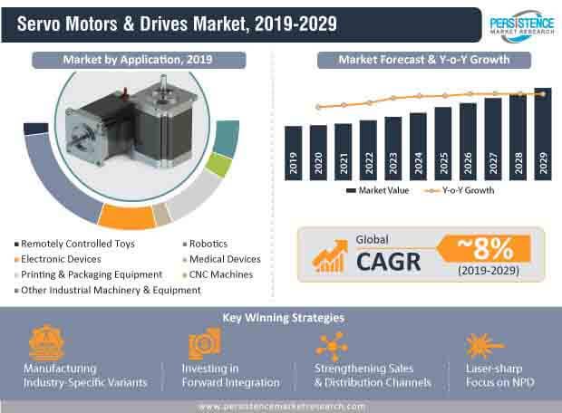 servo motors & drives market infographic.jpg