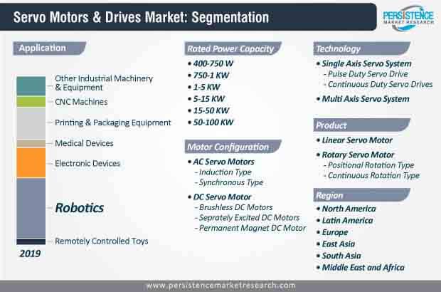 servo motors & drives market segmentation